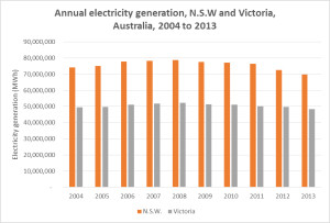 NSW_and_Victoria_electricity_generation_2004-to-2013