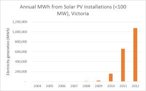 Victoria_solarPV_generation_2004-to-2012