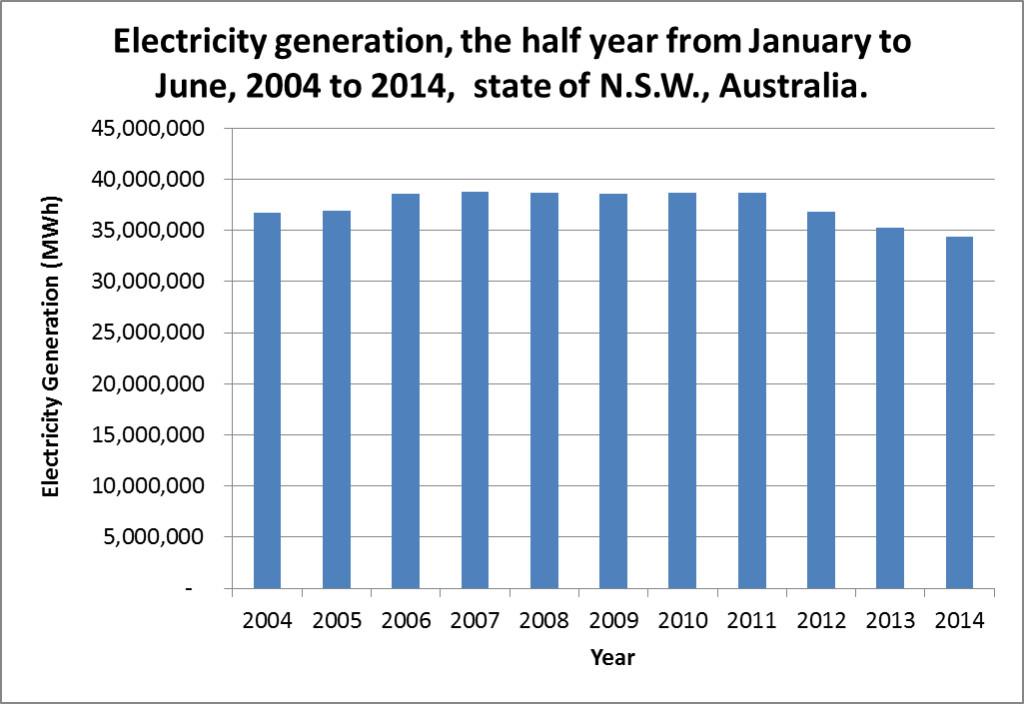 Decline in NSW electricity generation