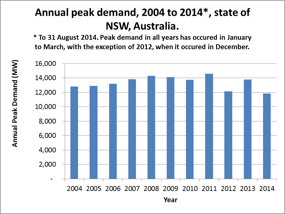 NSW peak demand 2004 to 31 August 2014. Based on data from AEMO