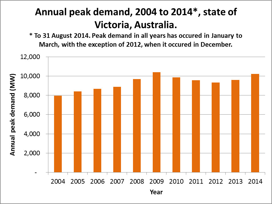 Victoria peak demand 2004 to 31 August 2014. Based on data from AEMO