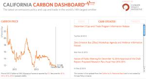 California Carbon Dashboard