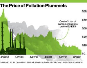 EU Carbon Market Has First Volume Drop Amid Supply Cut