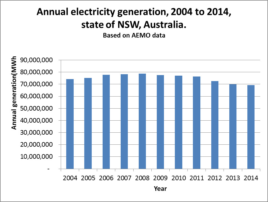 NSW electricity generation 2004 to 2014