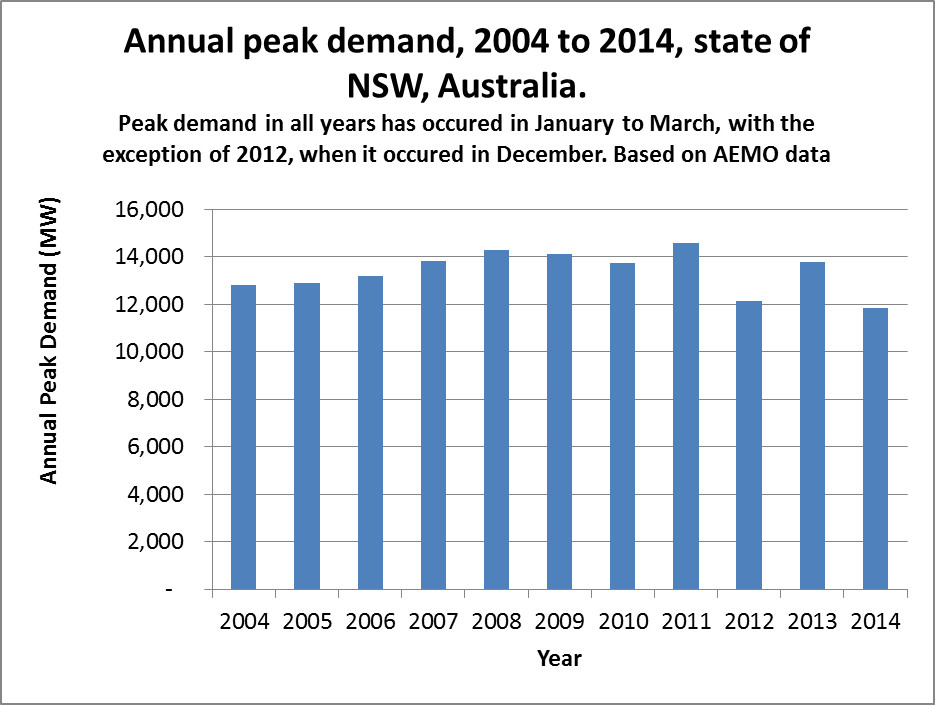 NSW annual peak demand 2004-2014