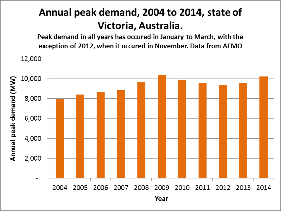 VIC-demand-2004-2014