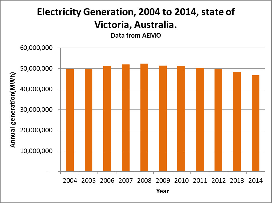 Victoria electricity consumption 2004 to 2014
