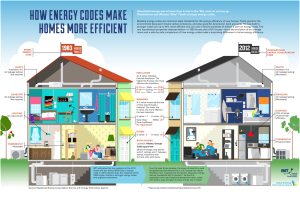 How Efficient Is Energy Efficiency